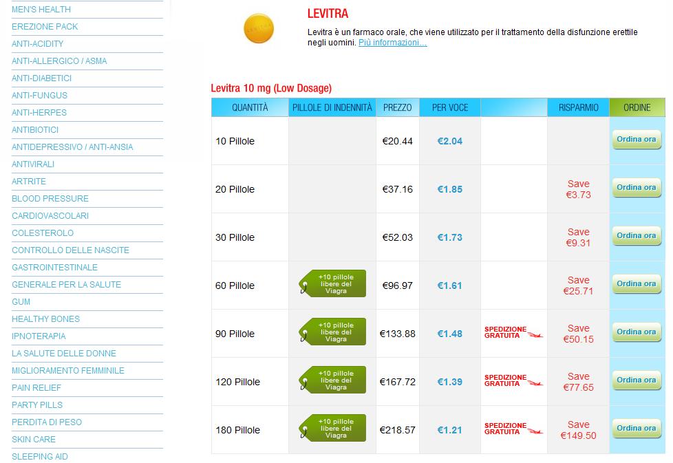 Levitra blog